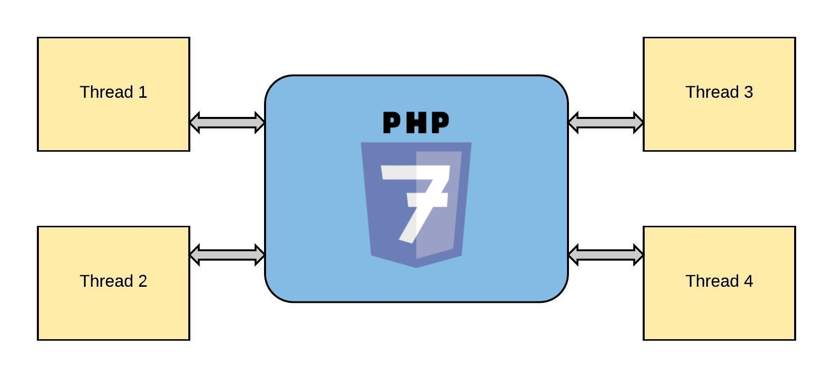 PHP Multithreading Application